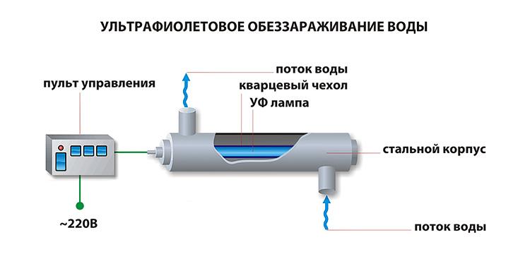 обеззараживание воды плавательного бассейна